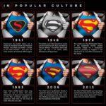 L'evoluzione di Batman e Superman nel corso dei decenni (INFOGRAFICA)